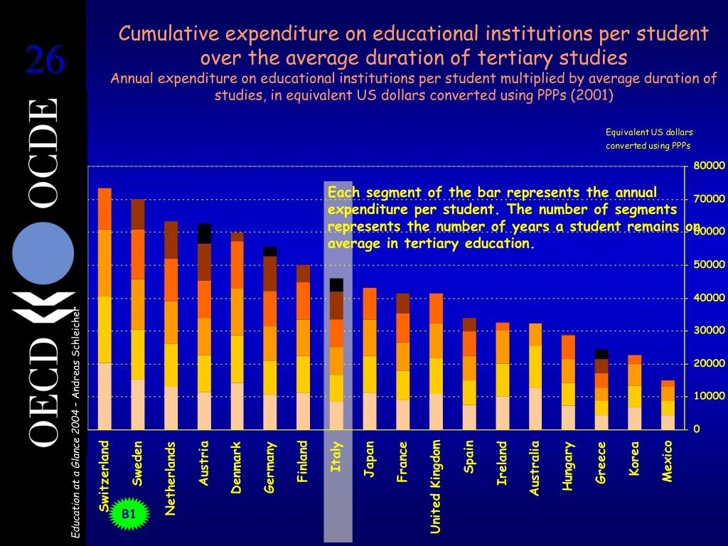 Cumulative expenditure on educational institutions per student over the average duration of tertiary studies