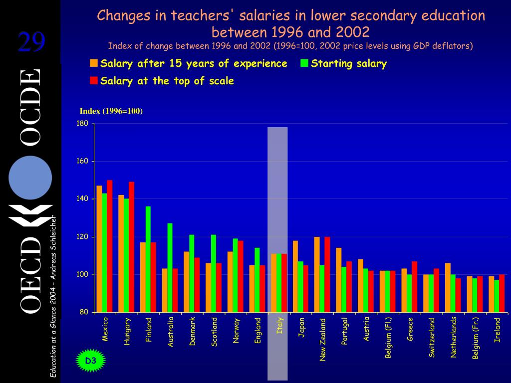 Changes in teachers' salaries in lower secondary education