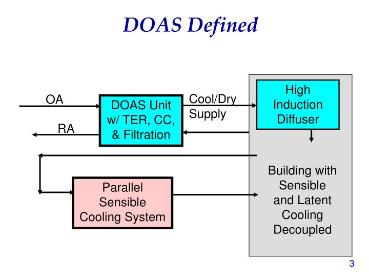 Doas defined