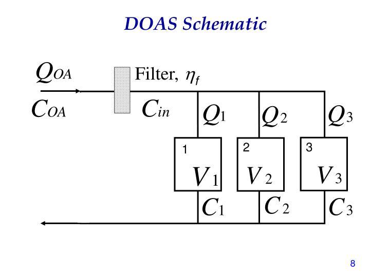 DOAS Schematic