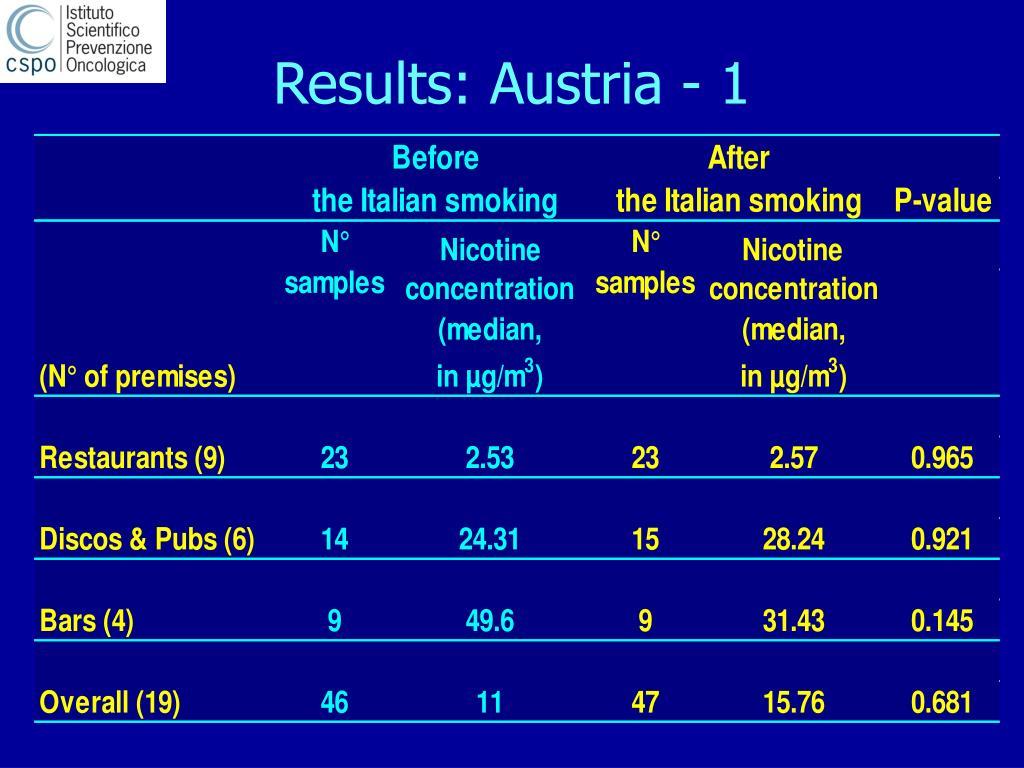 Results: Austria - 1