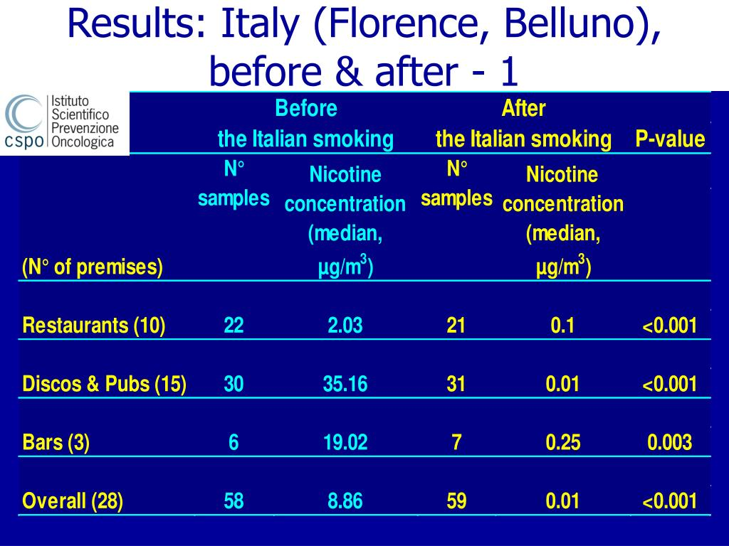 Results: Italy (Florence, Belluno), before & after - 1