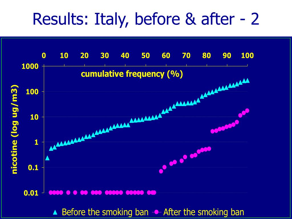 Results: Italy, before & after - 2