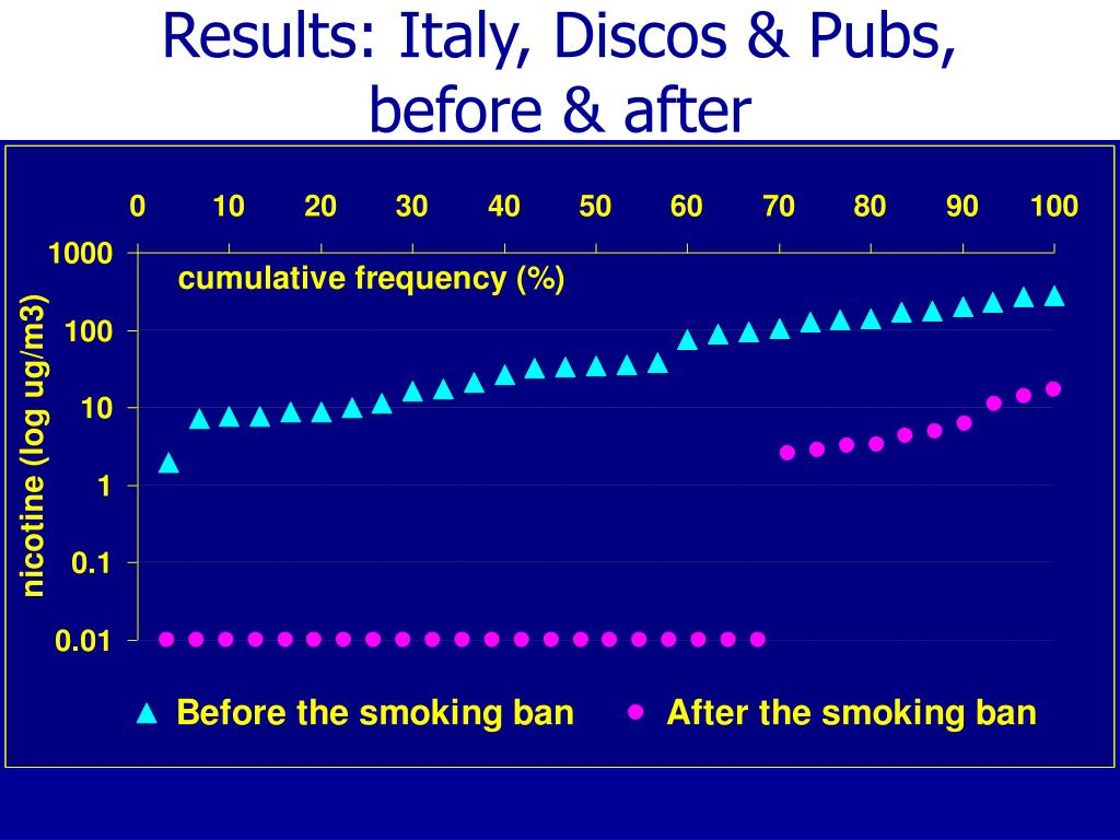 Results: Italy, Discos & Pubs,