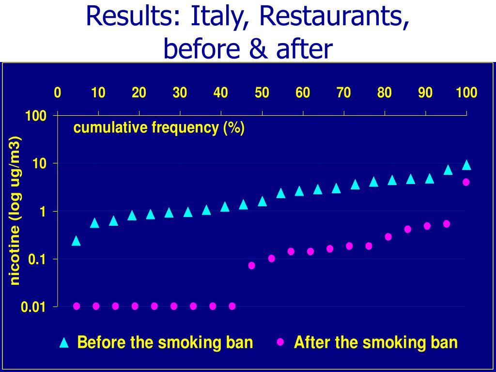 Results: Italy, Restaurants,