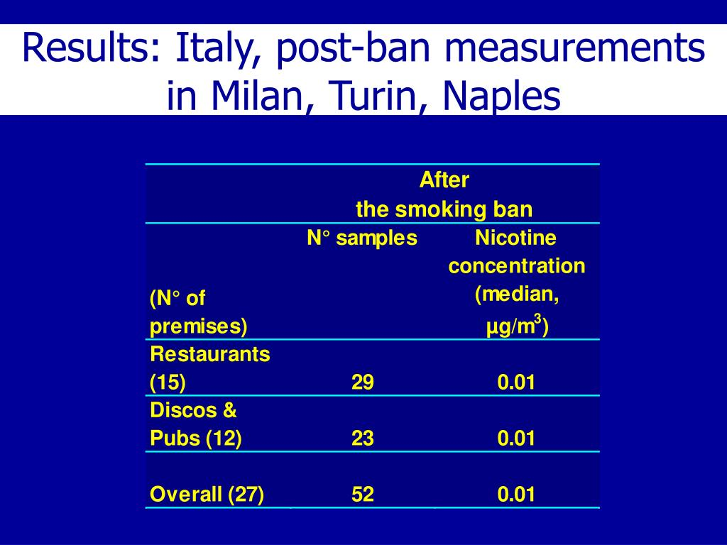 Results: Italy, post-ban measurements