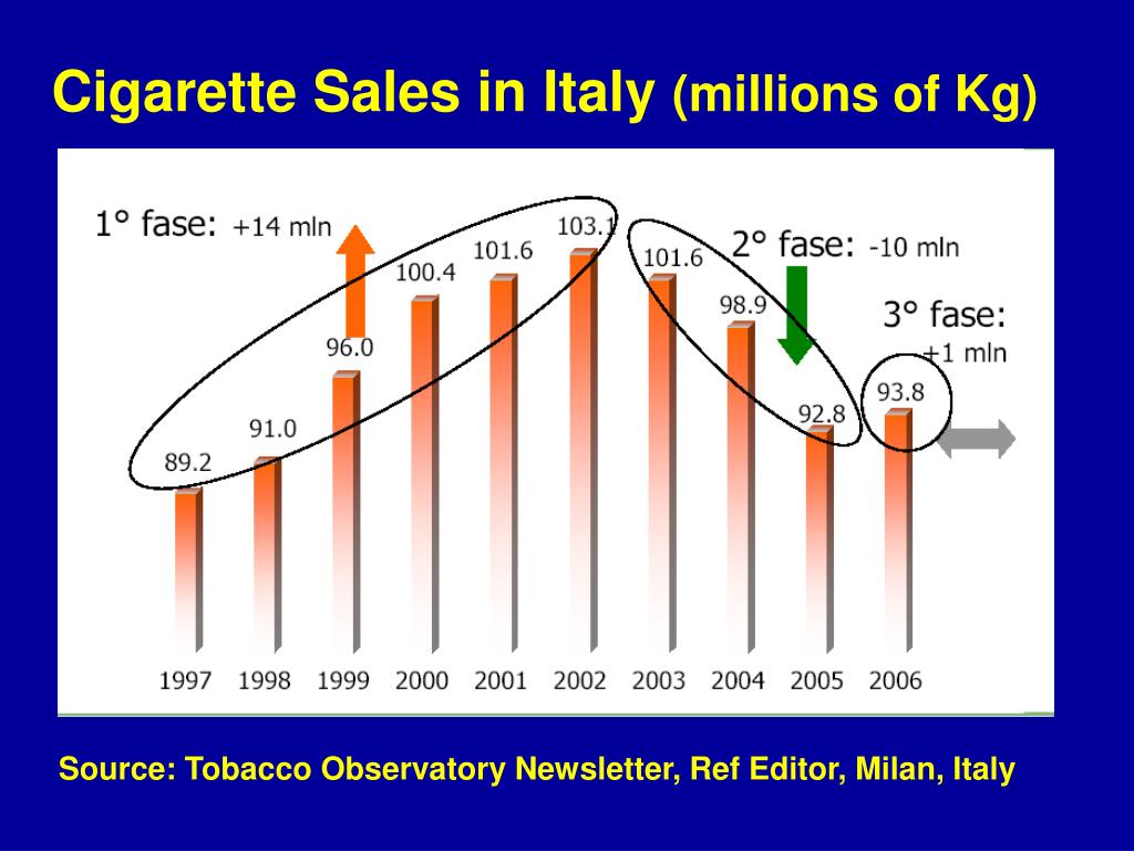 Cigarette Sales in Italy