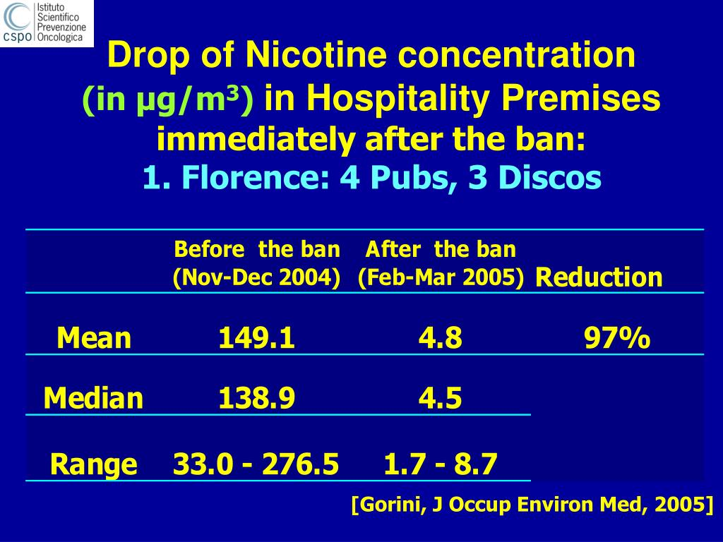 Drop of Nicotine concentration