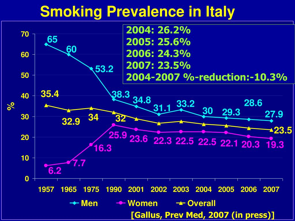 Smoking Prevalence in Italy