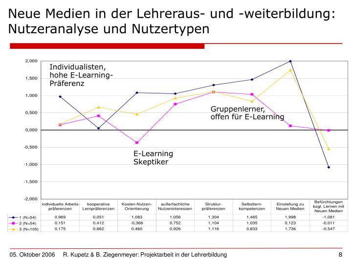 Neue Medien in der Lehreraus- und -weiterbildung: Nutzeranalyse und Nutzertypen