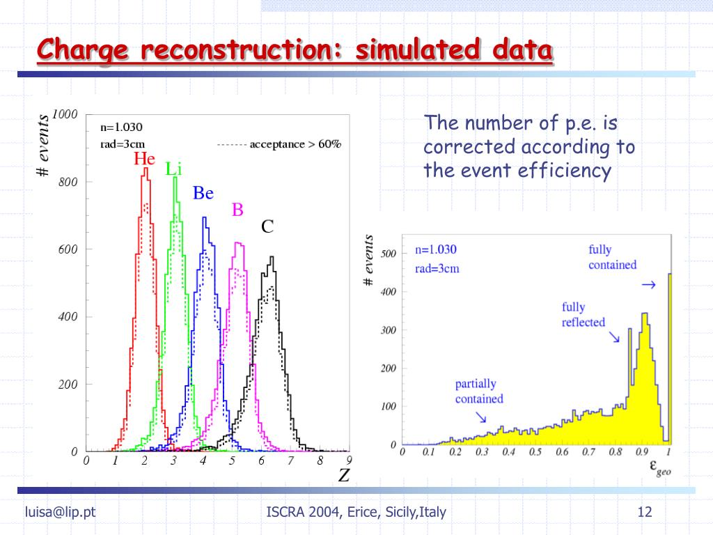 Charge reconstruction: simulated data