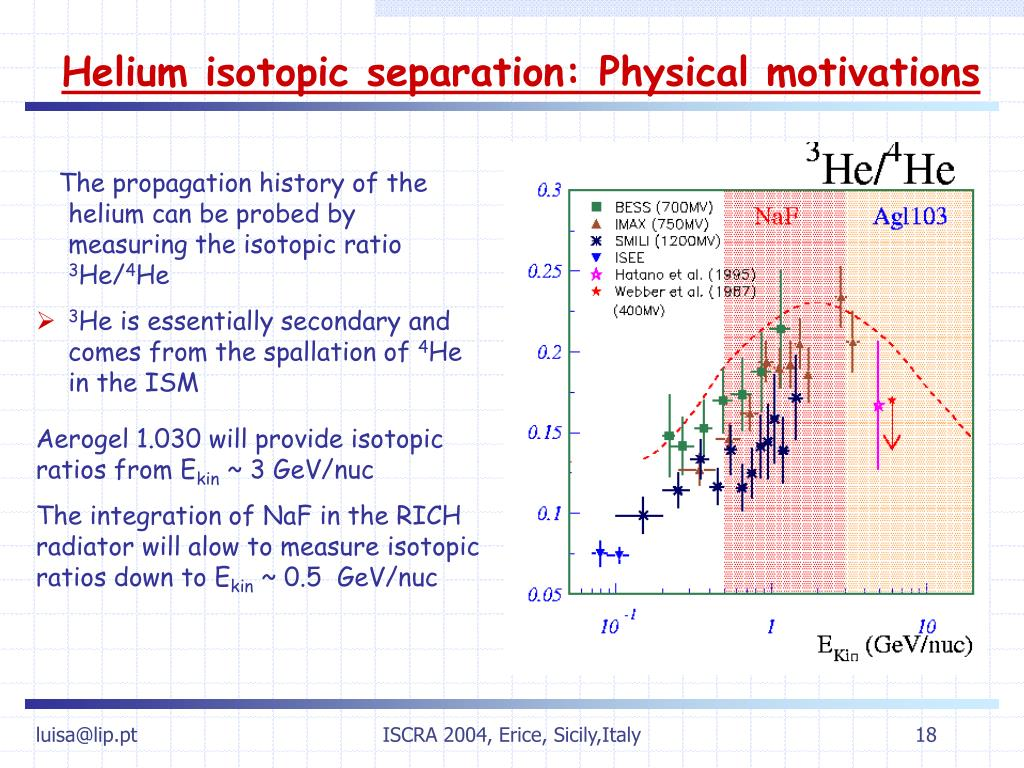 Helium isotopic separation: Physical motivations