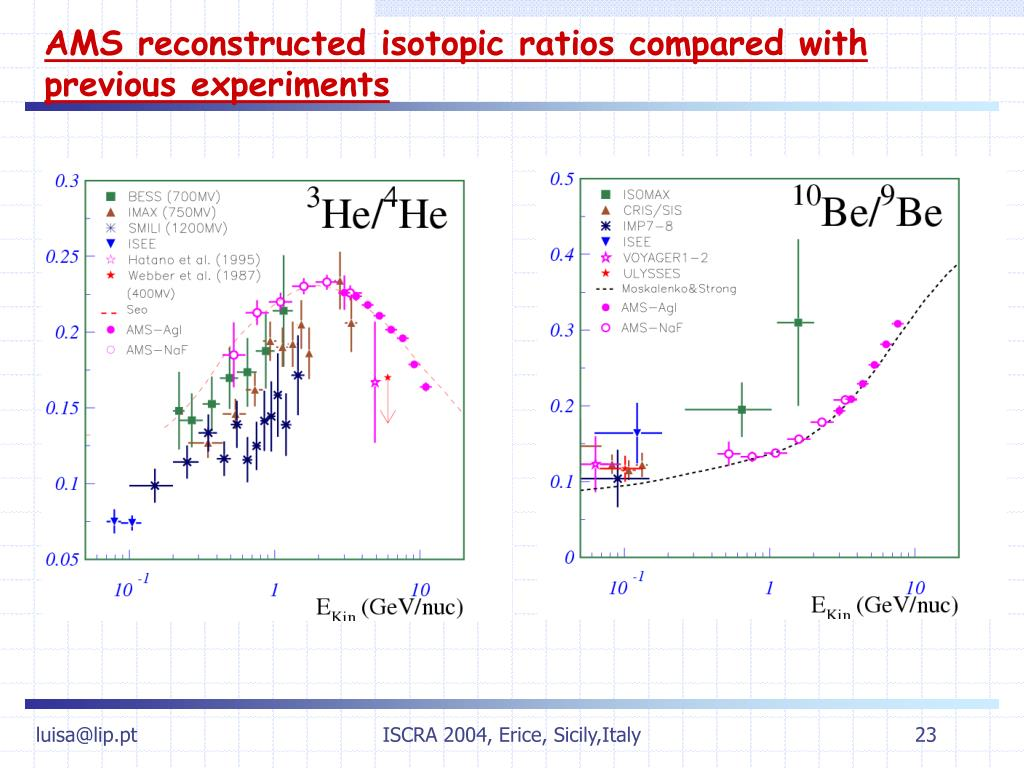 AMS reconstructed isotopic ratios compared with previous experiments