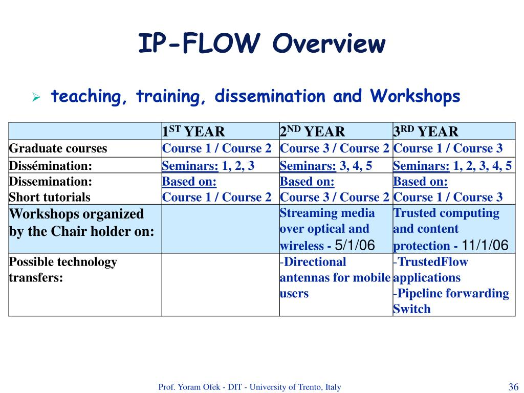 IP-FLOW Overview