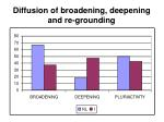 diffusion of broadening deepening and re grounding