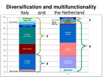 diversification and multifunctionality italy and the netherland