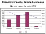 economic impact of targeted strategies net farm income for family awu