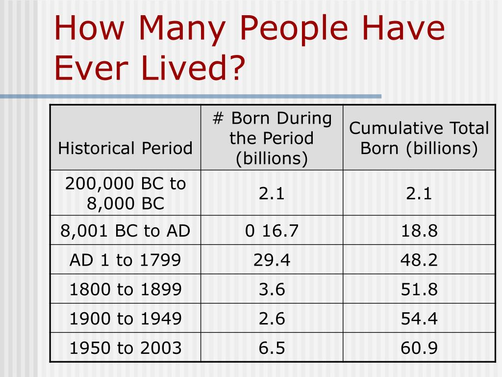 How Many People Have Ever Lived?