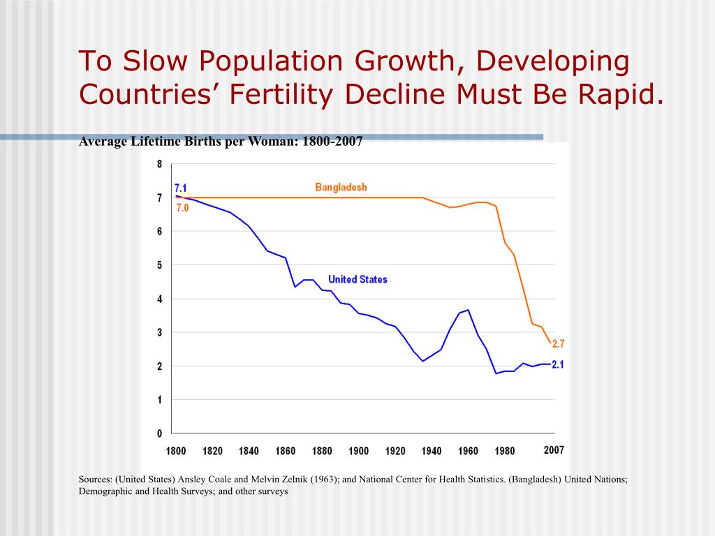 To Slow Population Growth, Developing Countries' Fertility Decline Must Be Rapid.