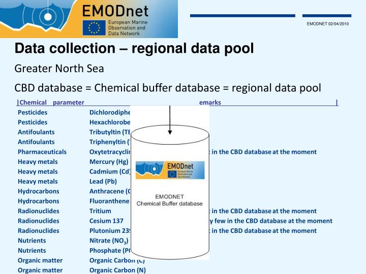 Data collection – regional data pool