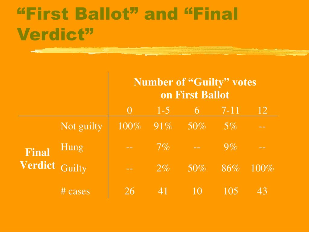 """First Ballot"" and ""Final Verdict"""