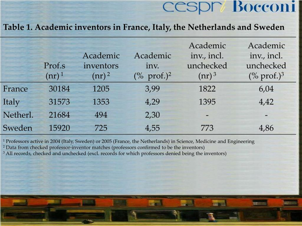 Table 1. Academic inventors in France, Italy, the Netherlands and Sweden