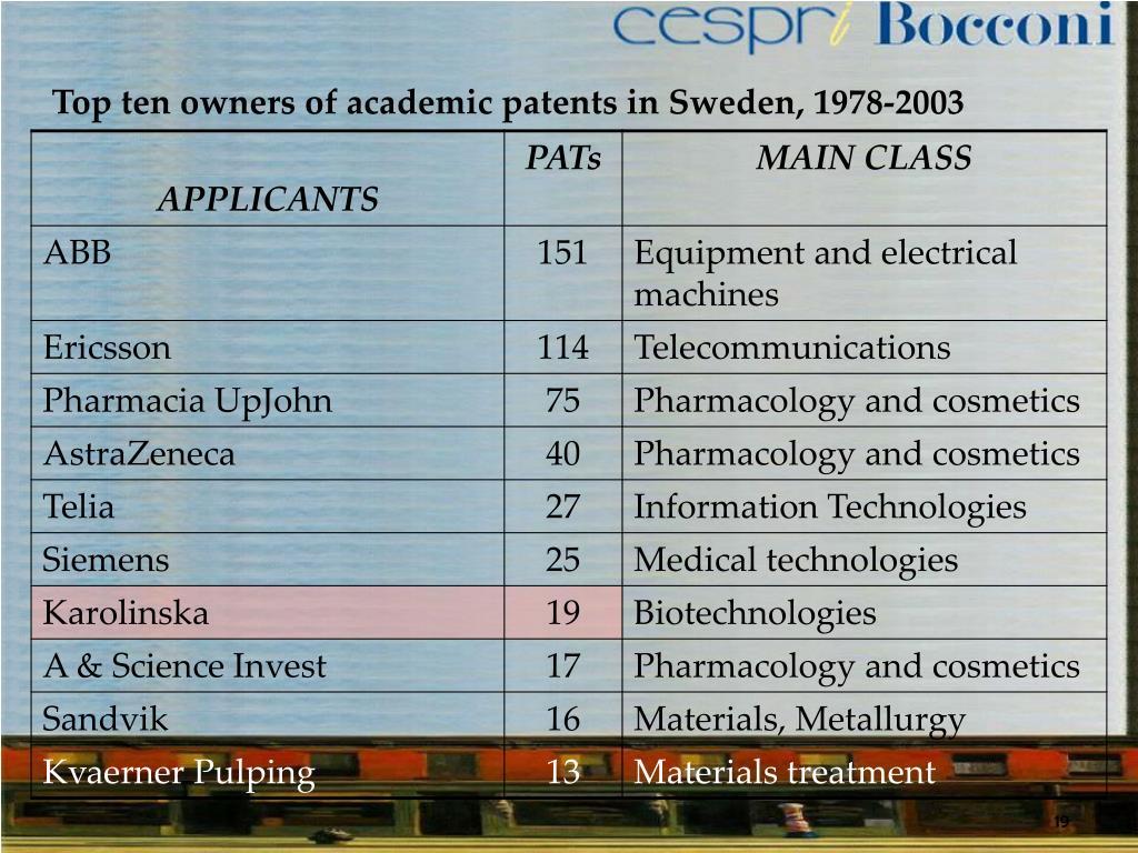 Top ten owners of academic patents in Sweden, 1978-2003