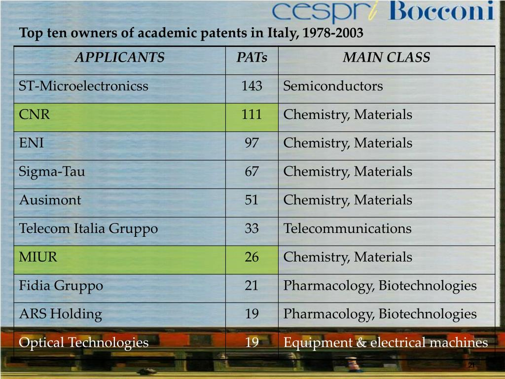 Top ten owners of academic patents in Italy, 1978-2003