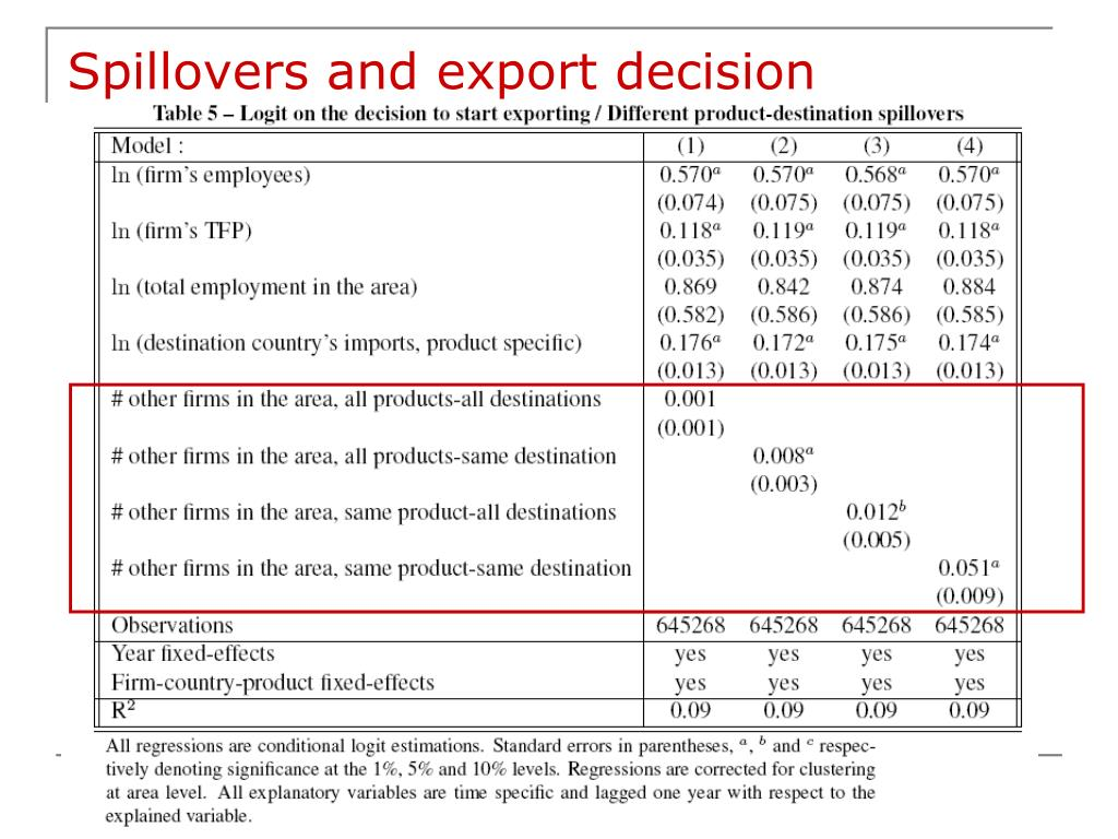 Spillovers and export decision