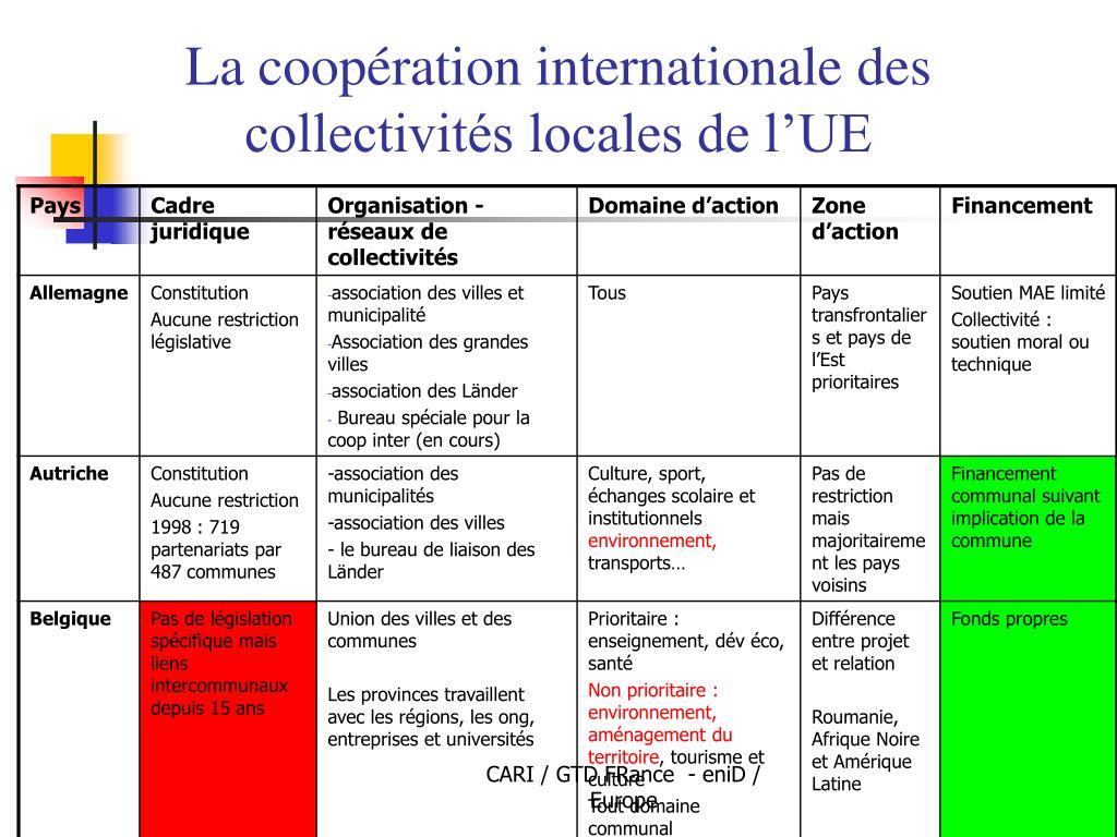 La coopération internationale des collectivités locales de l'UE