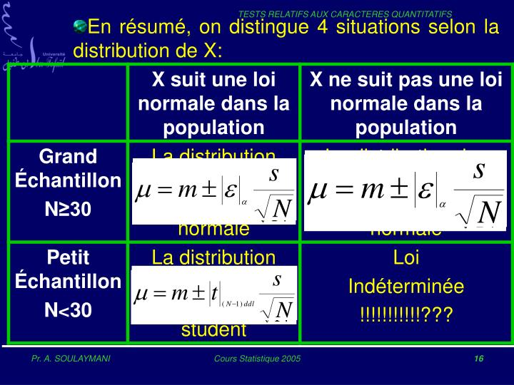 En résumé, on distingue 4 situations selon la distribution de X: