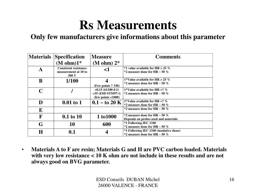 Rs Measurements