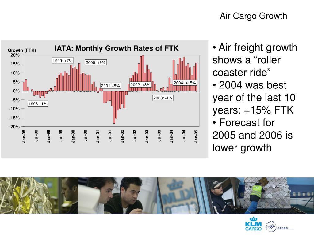 Air Cargo Growth