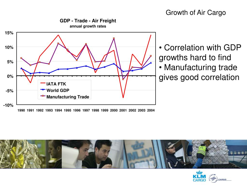 Growth of Air Cargo