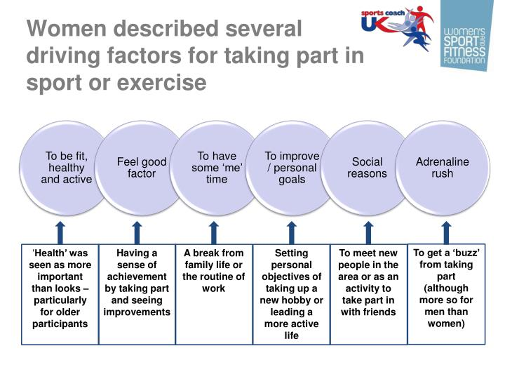 Women described several
