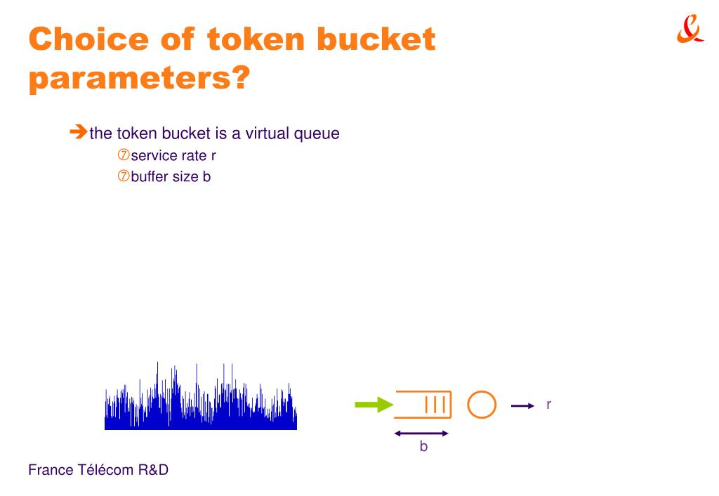 Choice of token bucket parameters?