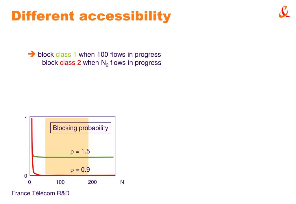 Different accessibility