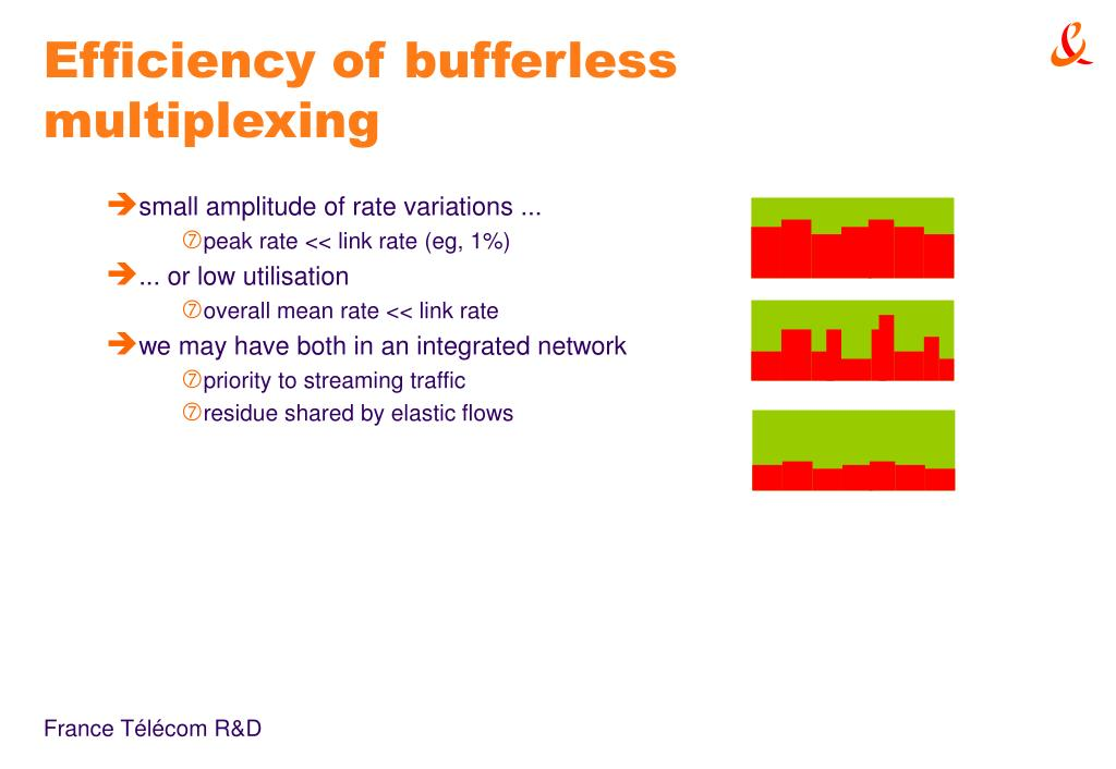 Efficiency of bufferless multiplexing