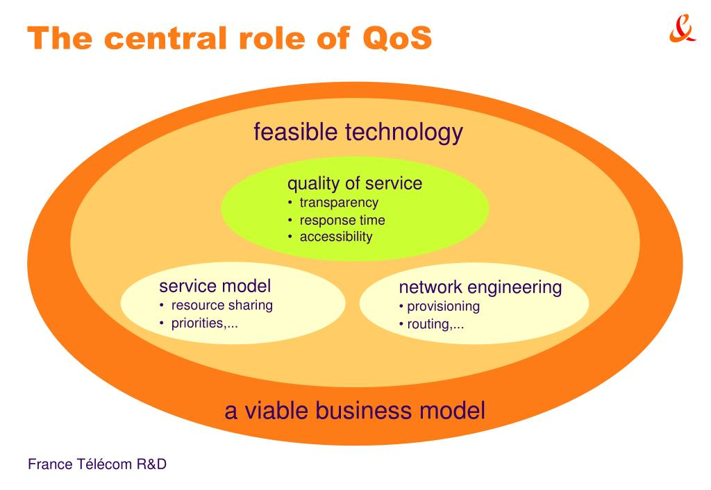 The central role of QoS