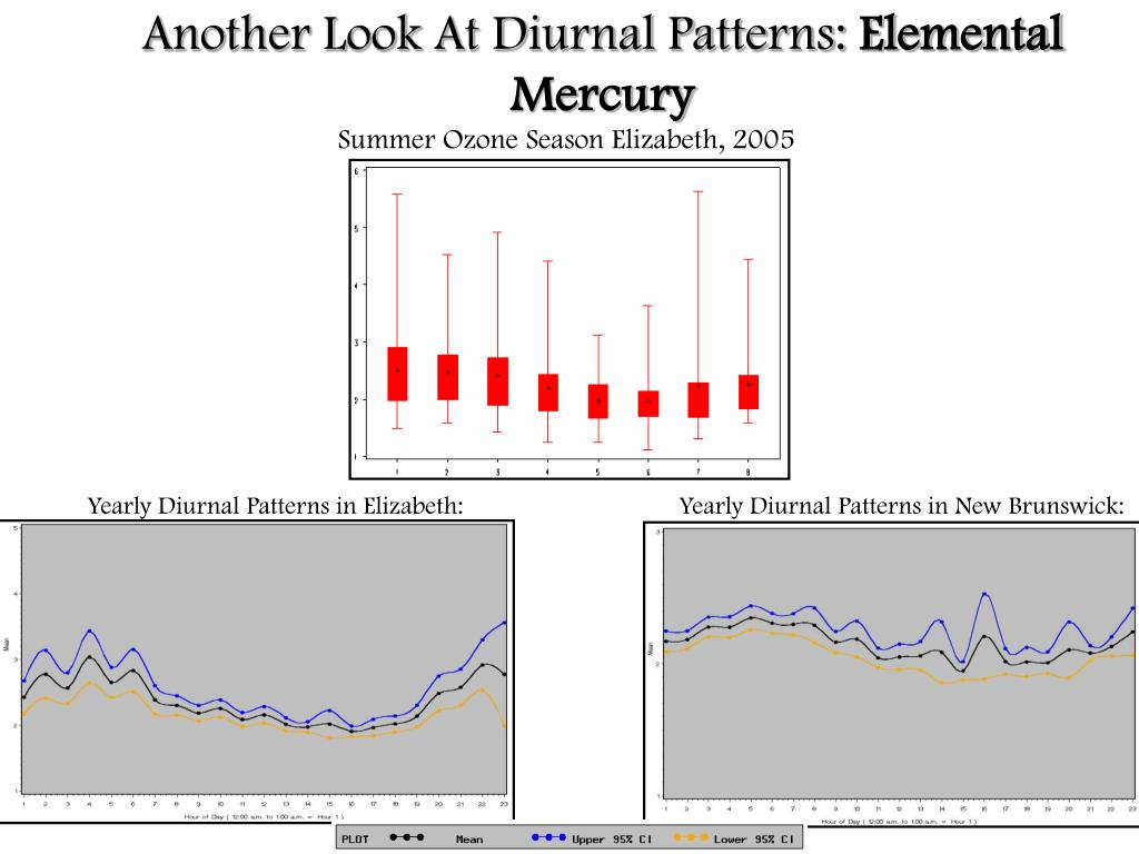 Another Look At Diurnal Patterns: