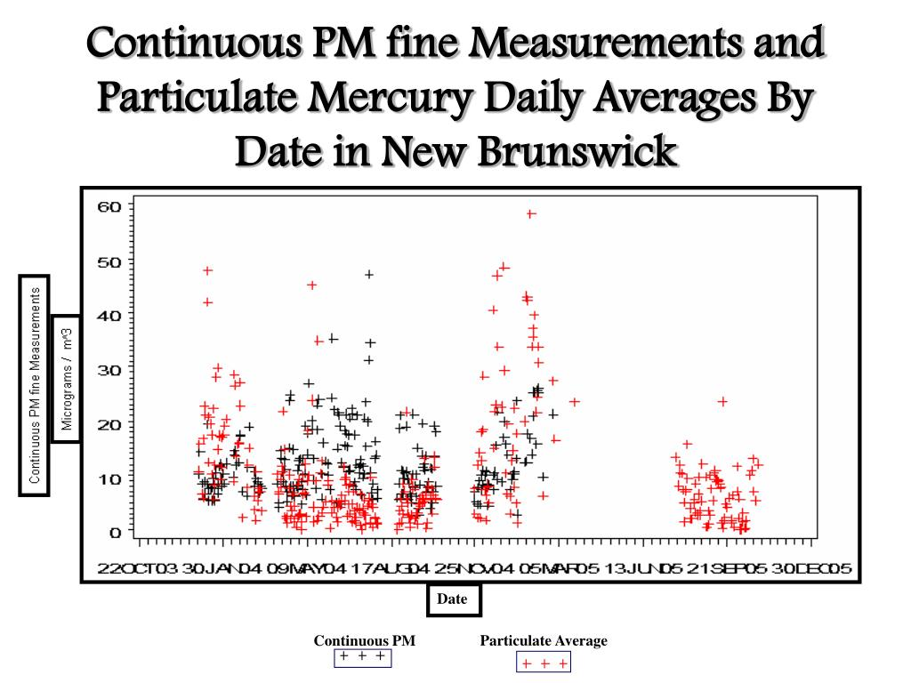 Continuous PM fine Measurements and Particulate Mercury Daily Averages By Date in New Brunswick