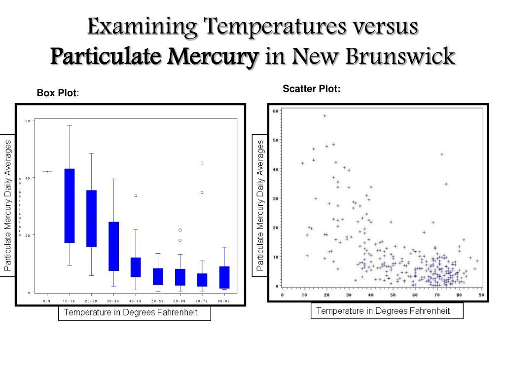 Examining Temperatures versus
