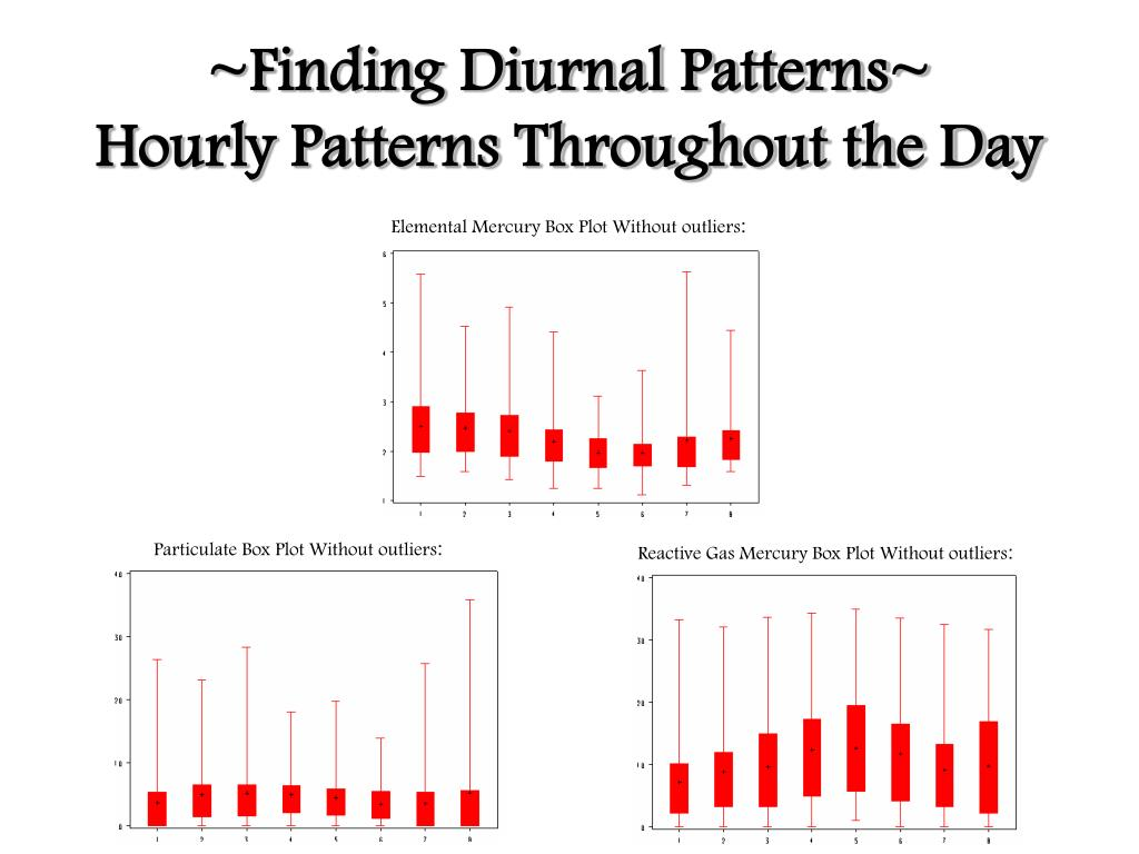 ~Finding Diurnal Patterns~