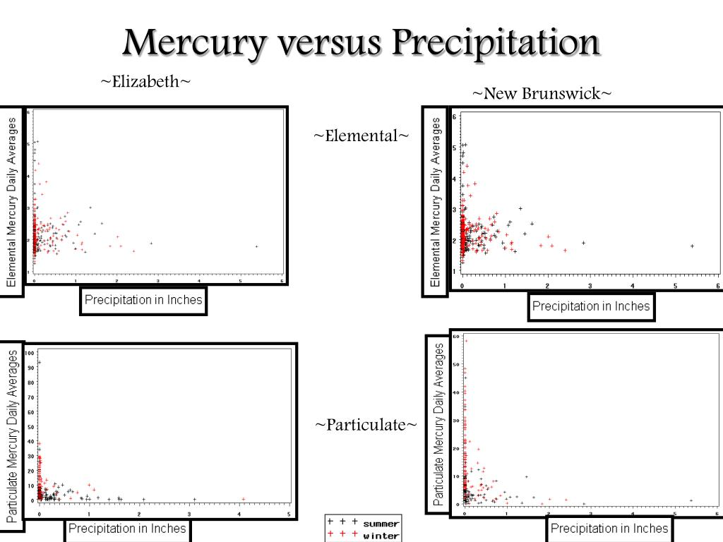 Mercury versus Precipitation