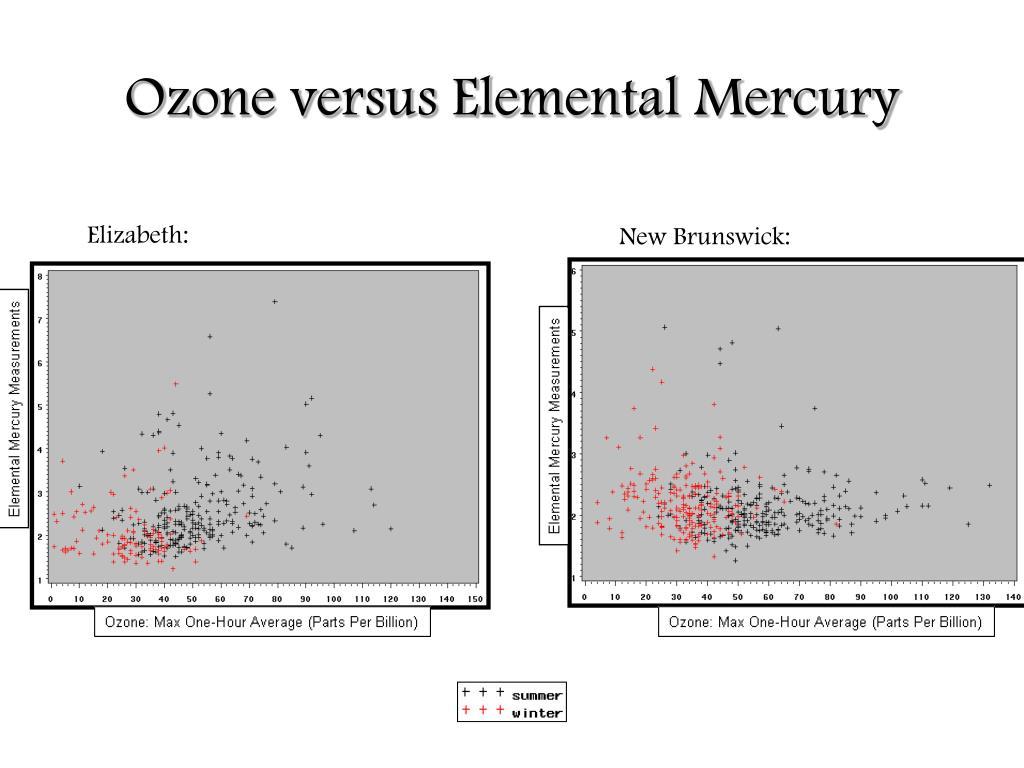 Ozone versus Elemental Mercury