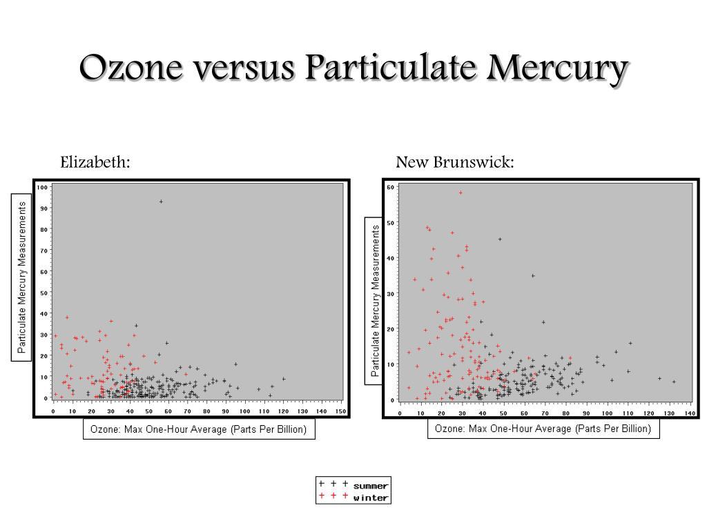 Ozone versus Particulate Mercury