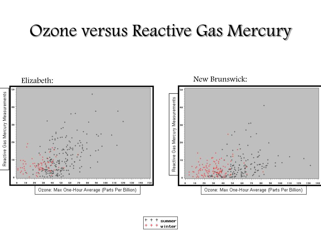 Ozone versus Reactive Gas Mercury