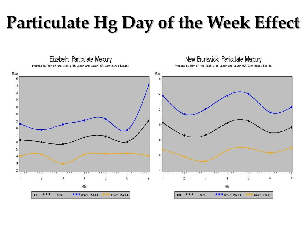 Particulate Hg Day of the Week Effect