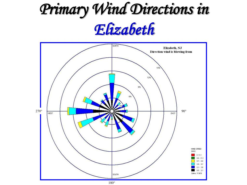Primary Wind Directions in