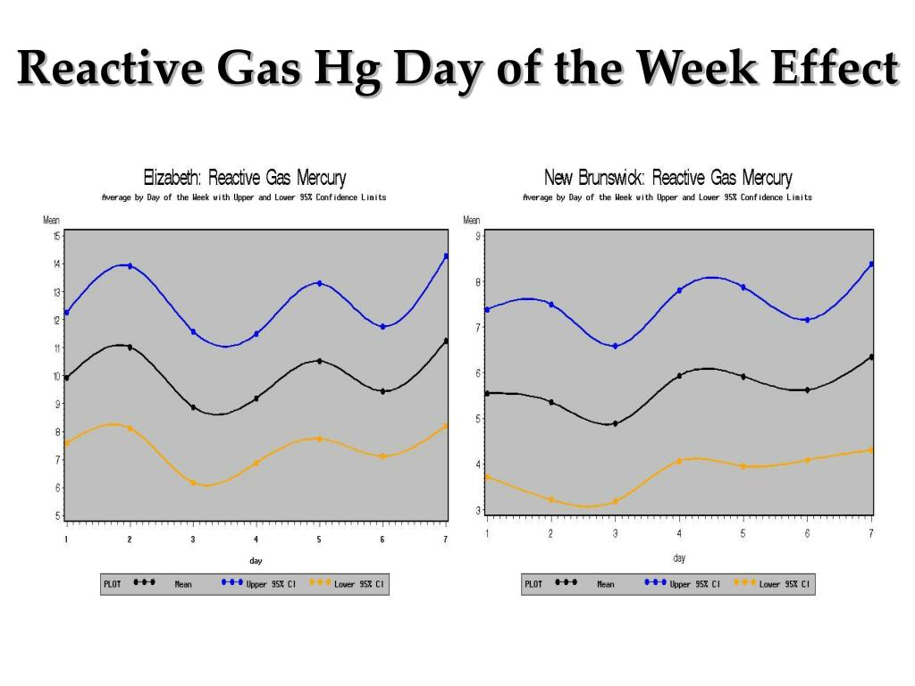 Reactive Gas Hg Day of the Week Effect